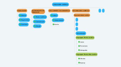 Mind Map: LINGUAGEM JURÍDICA