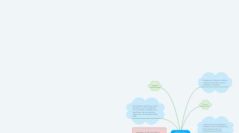 Mind Map: PERCEPCIÓN Y PERCEPCIÓN SOCIAL
