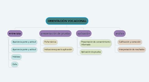 Mind Map: ORIENTACIÓN VOCACIONAL