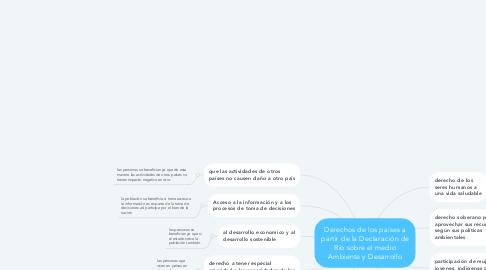 Mind Map: Derechos de los países a partir de la Declaración de Río sobre el medio Ambiente y Desarrollo