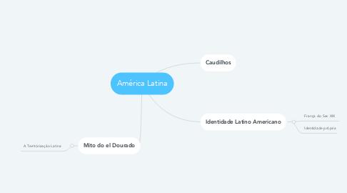 Mind Map: América Latina