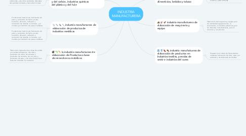 Mind Map: INDUSTRIA MANUFACTURERA