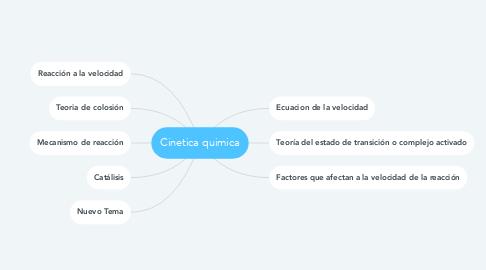Mind Map: Cinetica quimica