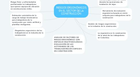 Mind Map: RIESGOS ERGONÓMICOS EN EL SECTOR DE LA CONSTRUCCIÓN