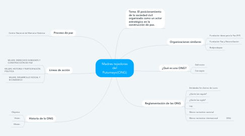Mind Map: Madres tejedoras del Putumayo(ONG)
