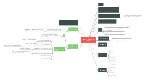 Mind Map: Textos informativos y científicos