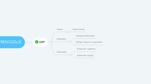 Mind Map: TIPOS DE APRENDIZAJE