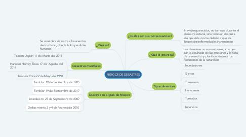 Mind Map: RIESGOS DE DESASTRES