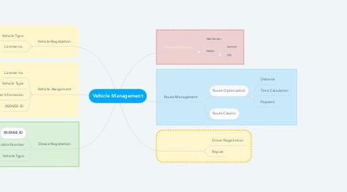 Mind Map: Vehicle Management