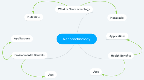 Mind Map: Nanotechnology
