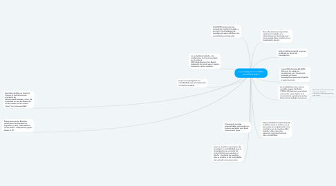 Mind Map: La investigacion contable en america latina