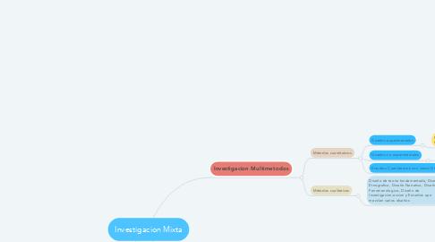 Mind Map: Investigacion Mixta
