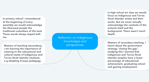 Mind Map: Reflection on Indigenous knowledges and perspectives