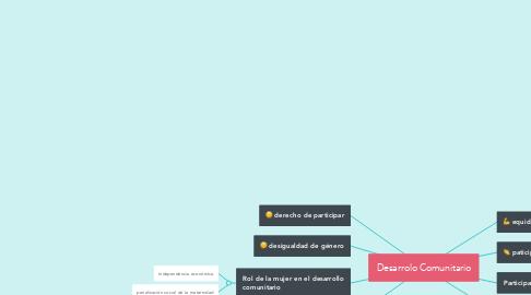 Mind Map: Desarrolo Comunitario