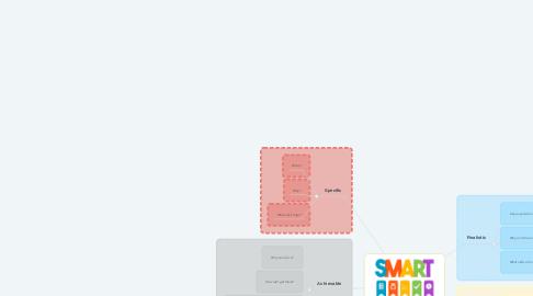 Mind Map: SMART GOALS