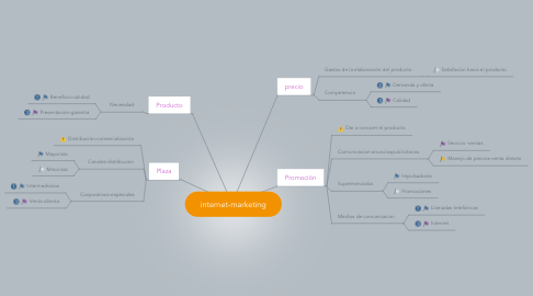 Mind Map: internet-marketing