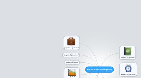 Mind Map: Proyecto de investigacion