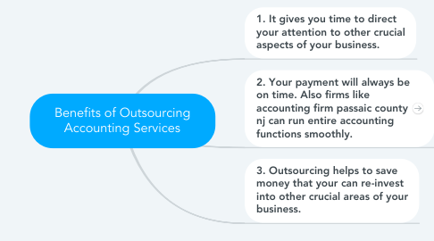 Mind Map: Benefits of Outsourcing Accounting Services