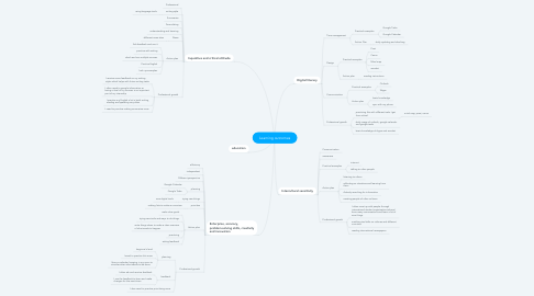 Mind Map: Learning outcomes