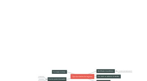 Mind Map: Oportunidades de negócio.