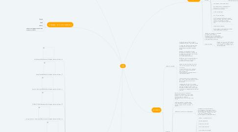 Mind Map: LULU