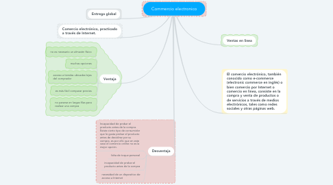 Mind Map: Commercio electronico