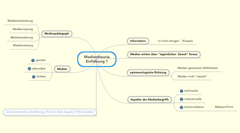 Mind Map: Medientheorie Einführung 1