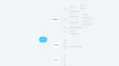 Mind Map: social