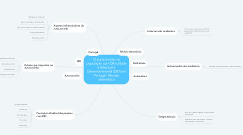 Mind Map: O autoconceito na população com Dificuldade Intelectual e Desenvolvimental (DID) em Portugal: Revisão sistemática