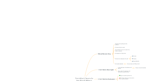 Mind Map: This Is What It Takes to Go from $0 to $1 Million in Less Than One Year