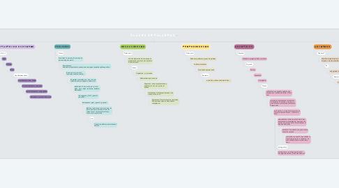 Mind Map: 𝙲𝙻𝙰𝚂𝙴𝚂 𝙳𝙴 𝙿𝙰𝙻𝙰𝙱𝚁𝙰𝚂