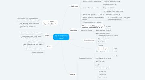 Mind Map: Como Organizar a sua Vida Financeira - Gustavo Cerbasi