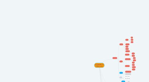Mind Map: ATUR BURSA IT Infrastructure