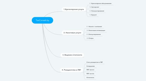 Mind Map: TaxConsalt.by
