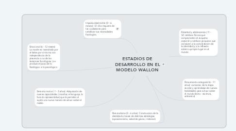 Mind Map: ESTADIOS DE DESARROLLO EN EL MODELO WALLON