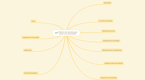 Mind Map: Criterios de consulta para entrar a la universidad