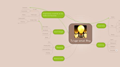 Mind Map: Tu lugar actual. Blog