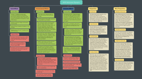 Mind Map: 2010 Vancouver Olympics