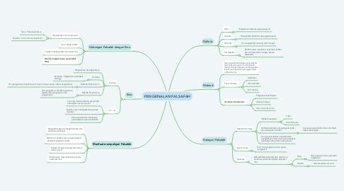 Mind Map: PENGENALAN FALSAFAH