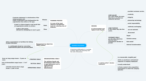 Mind Map: BUSINESS PHILOSOPHY