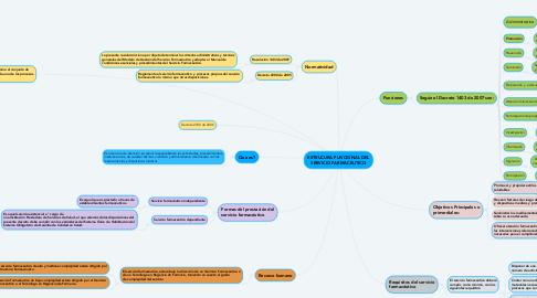 Mind Map: ESTRUCURA FUNCIONAL DEL SERVICIO FARMACEUTICO