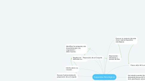 Mind Map: Supuestos Estratégicos