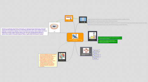 Mind Map: El impacto del internet en las 4 P´s del Mercadeo