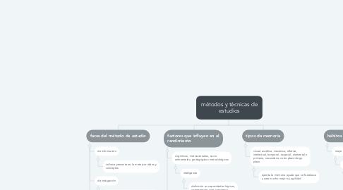 Mind Map: métodos y técnicas de estudios