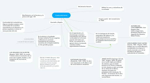 Mind Map: Costumbrismo