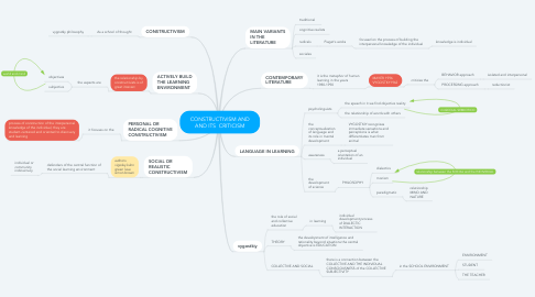 Mind Map: CONSTRUCTIVISM AND AND ITS  CRITICISM