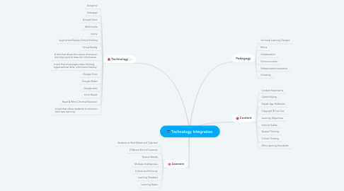 Mind Map: Technology Integration