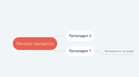 Mind Map: Исполнительный орган АО (правление)