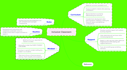 Mind Map: Inclusive Classroom