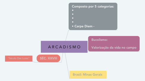 Mind Map: A R C A D I S M O